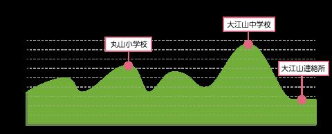 大江山地区の高低差グラフ